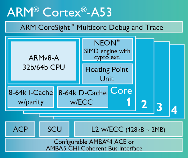 amlogic s905 cortex a53